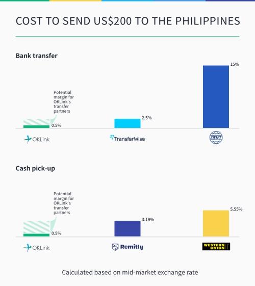 chart-philippines-remittance-oklink