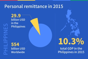 infographic-philippines-remittance-oklink