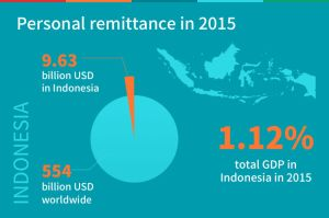 infographic-indonesia-remittance-oklink