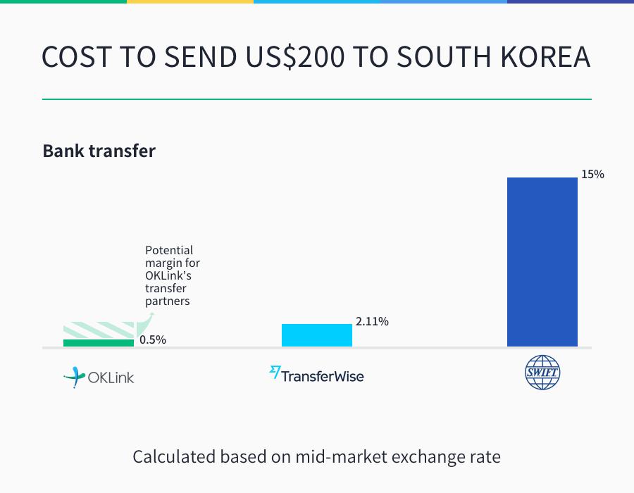 s-korea-rates-comparison-oklink