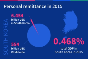 s-korea-remittance