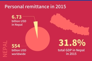 nepal-remittance-infographic